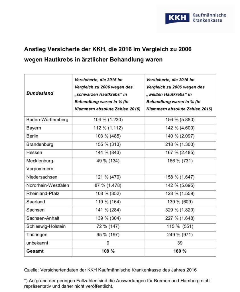Hautkrebsfälle 2016 zu 2006